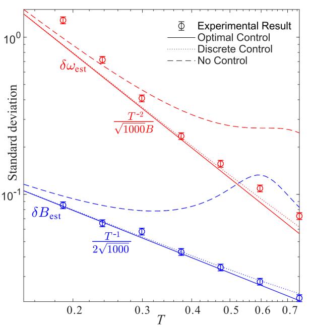 """首次实现两个参数同时分别达到""""超海森堡极限""""和海森堡极限的最优测量"""