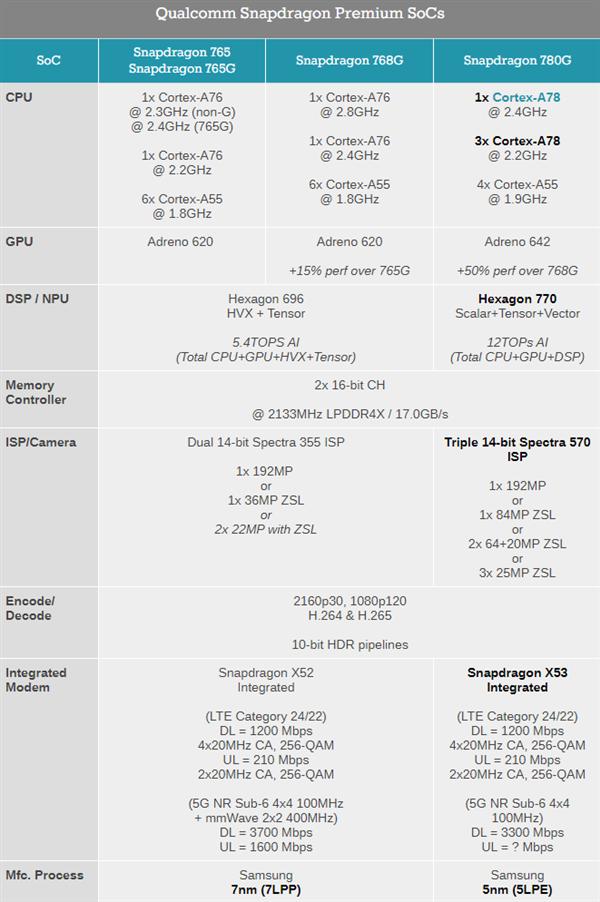 GPU性能大增50%!高通发布骁龙780G!765G/768G/780G全面对比
