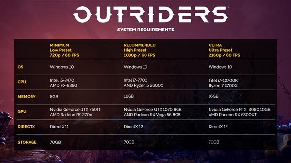 《Outriders》PC配置公布:最低配置只能满足低画质/720P/60FPS,4K需要RTX 3080