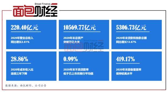 上海农商银行IPO正式获批 A股银行板块再度扩容
