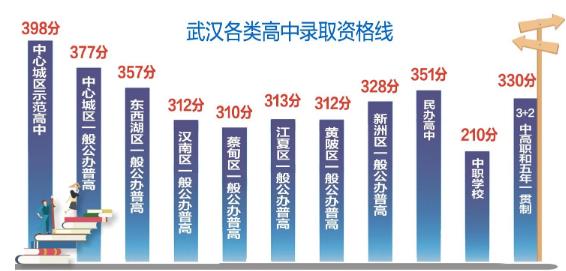 武汉公布各类高中录取资格线 一般公办普高线稍低于去年