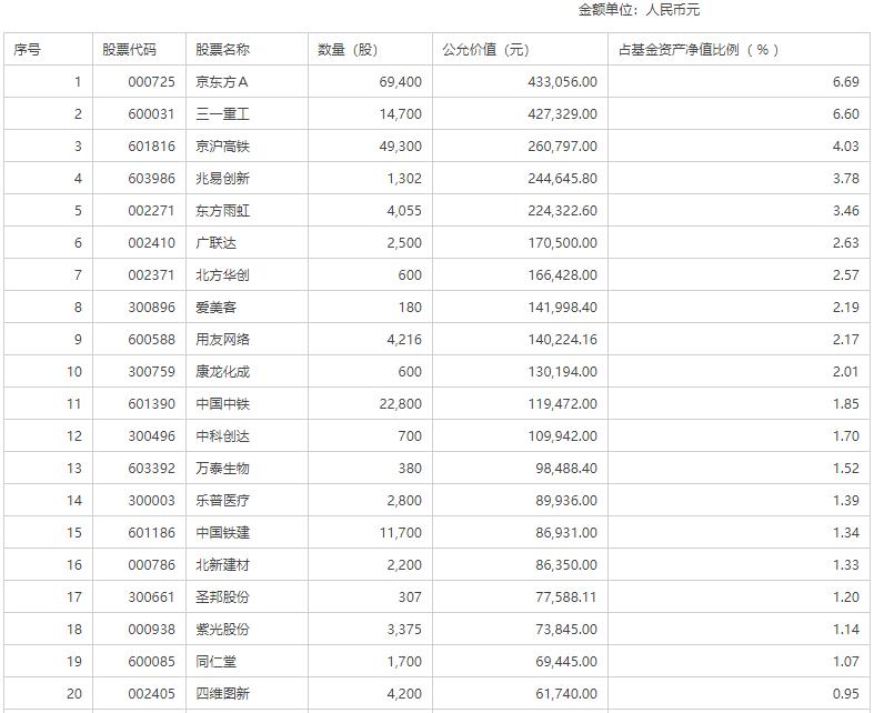 生物医药板块涨幅4.25% 位居申万一级行业排名第1