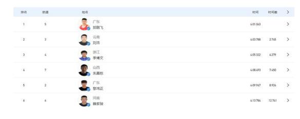全运会1000米单人划艇广东选手郑鹏飞夺冠