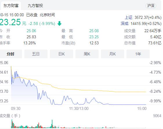 医药医疗股午后持续走低 哈三联跌停、景峰医药股价大跌超过5%